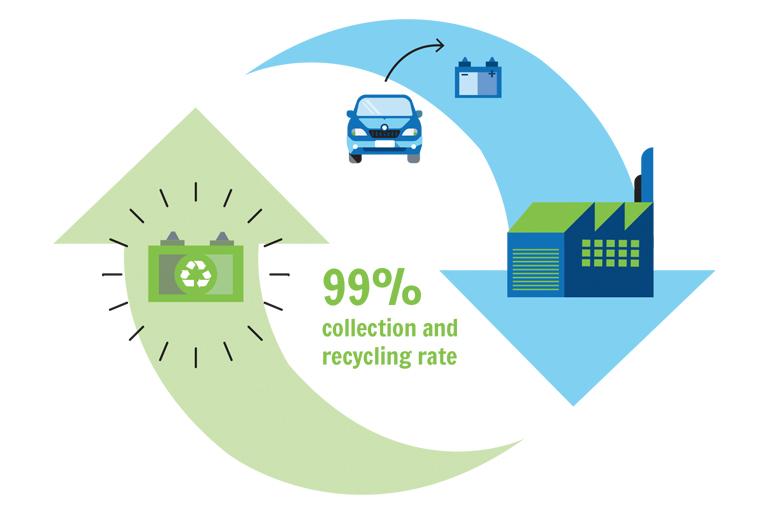 99,99% av bilene våre bruker blybatteri